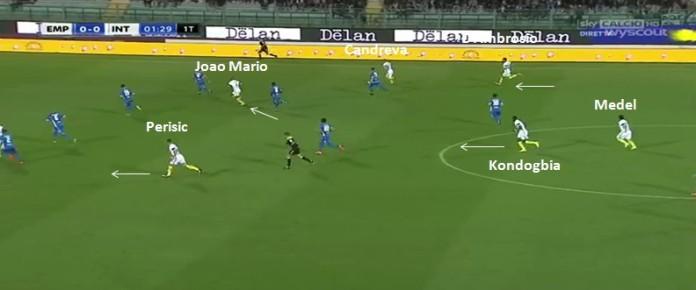 la fase offensiva dell'Inter con l'esterno basso che accompagna l'azione in avanti e con gli inserimenti dei centrocampisti.jpg